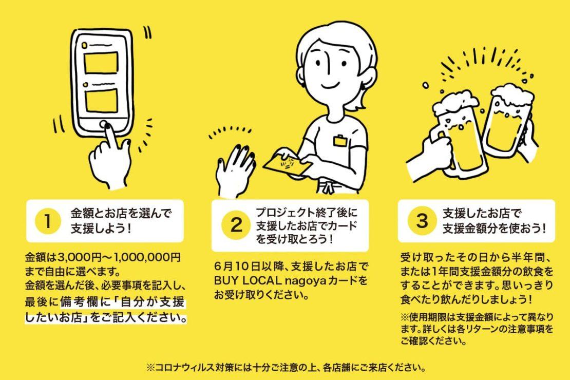 今だからこそ応援したい!地元・愛知の飲食店を支援できるプロジェクトを紹介! - safe image nagoya 1  1  1110x740