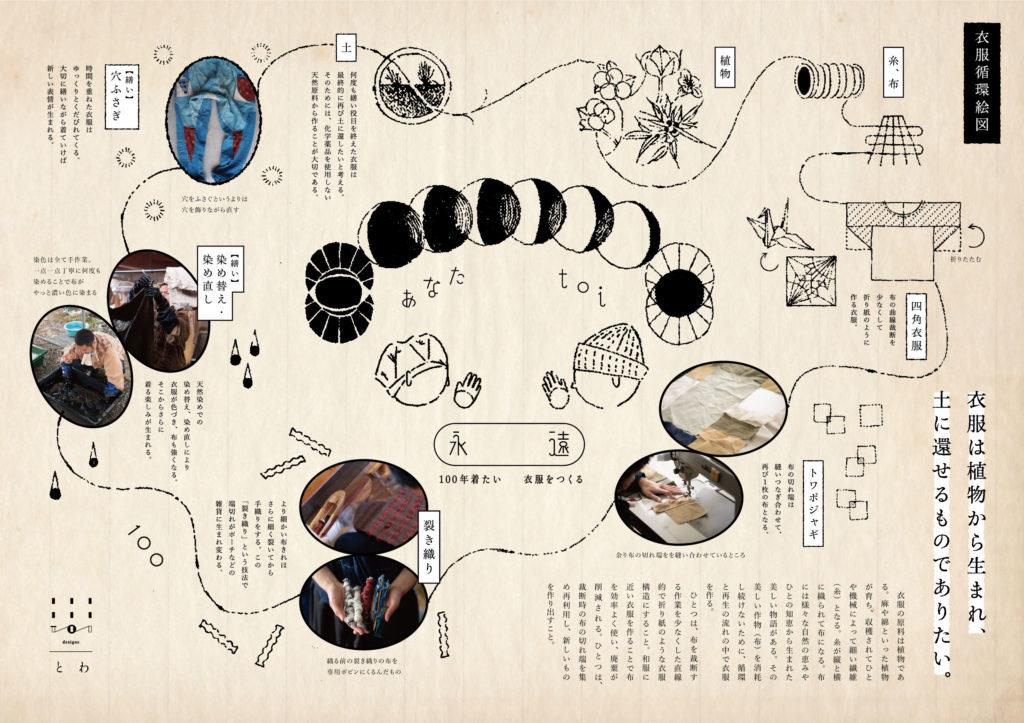 名古屋を拠点に活動するアパレルブランド『とわでざいん』が創る、100年着たい衣服 - map 1 1024x723