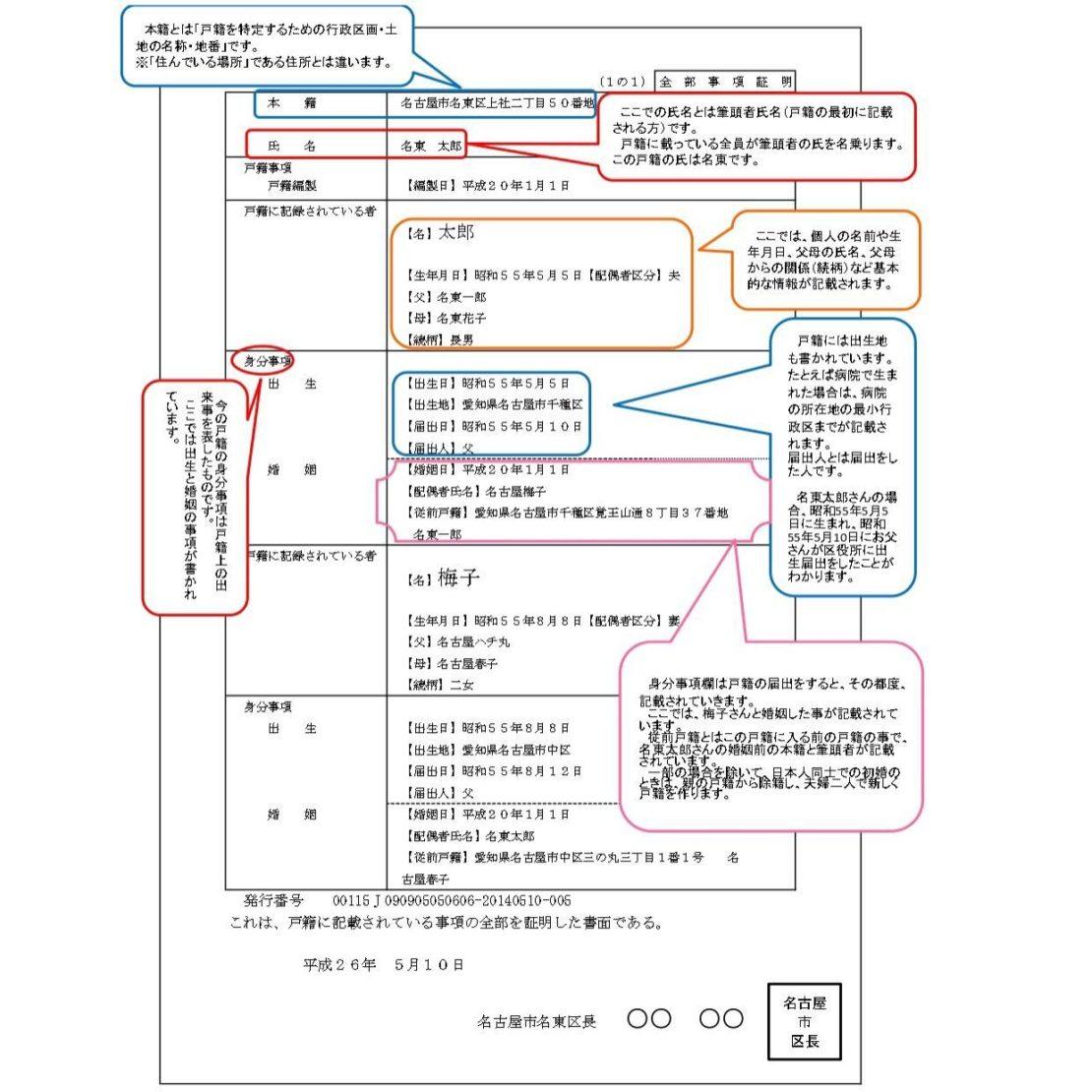 名古屋市民向け!戸籍謄本をもらうには?手続きの手順をチェック - koseki 01 1110x1110
